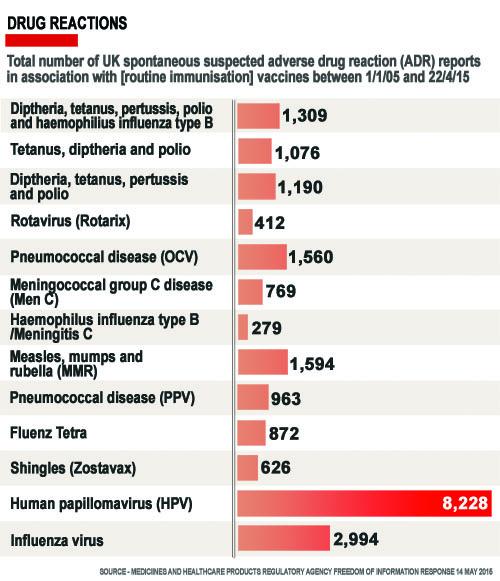Hpv vaccine long term side effects uk - Paraziti adulti simptome