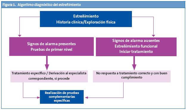 Oxiuros tratamiento para embarazadas - Oxiuros y estrenimiento