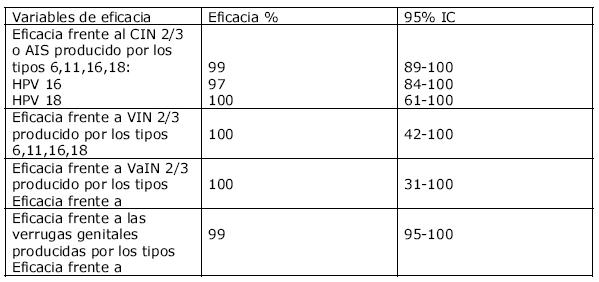 virus papiloma nivel 16 tratamentul candidozei condilomului