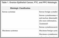 Peritoneal cancer histological subtypes