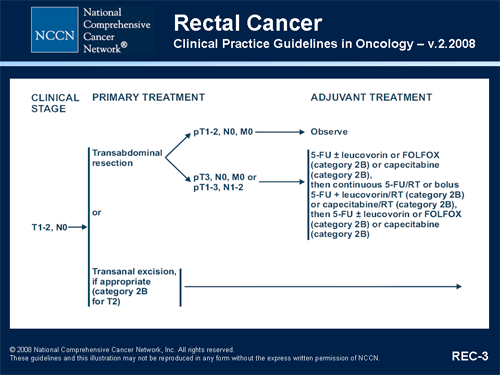 rectal cancer nccn guideline