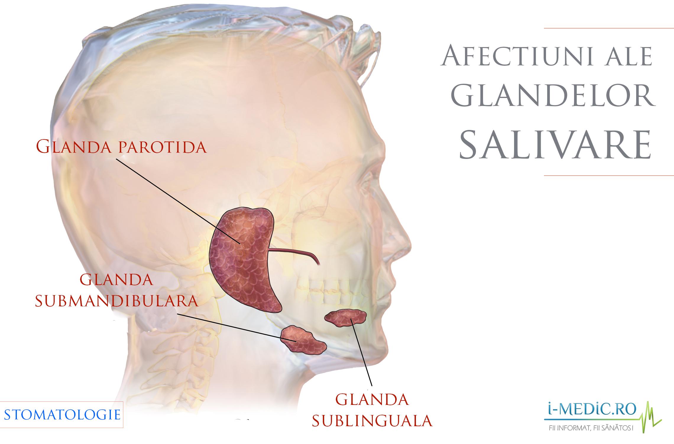 Ce este cancerul glandei salivare? – medicină