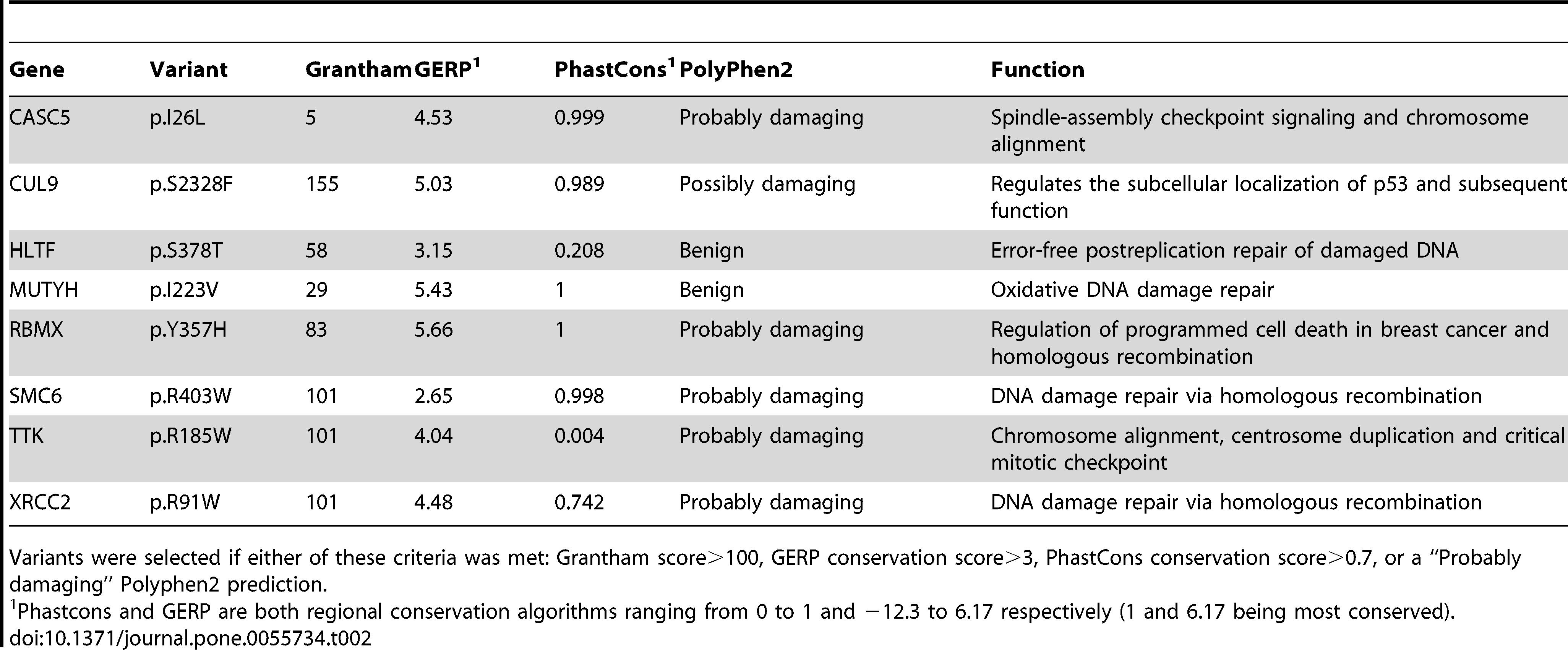 Analize Genetica moleculara - Preturi si informatii utile | Bioclinica