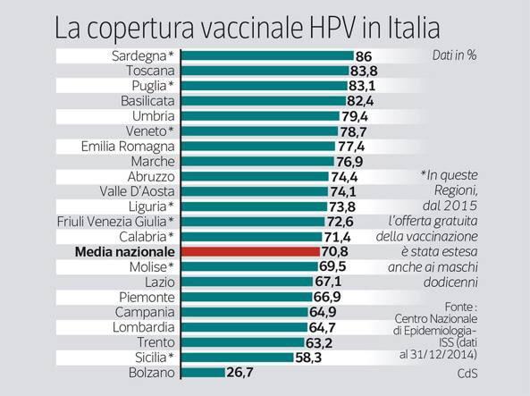 Vaccino papilloma virus toscana maschi