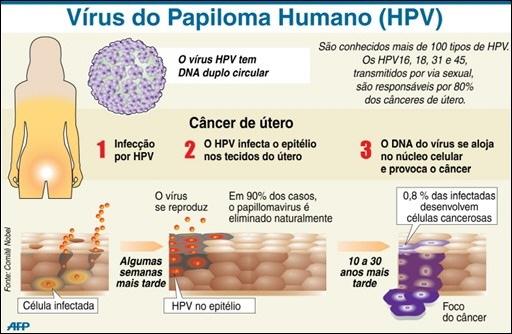 hpv virus pozitiv
