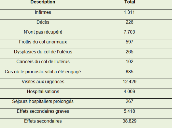 Effets secondaires vaccin papillomavirus - csrb.ro