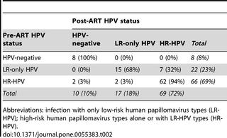 Infecţia cu stafilococ auriu: simptome, mod de transmitere, cauze, tratament Hpv c nedir