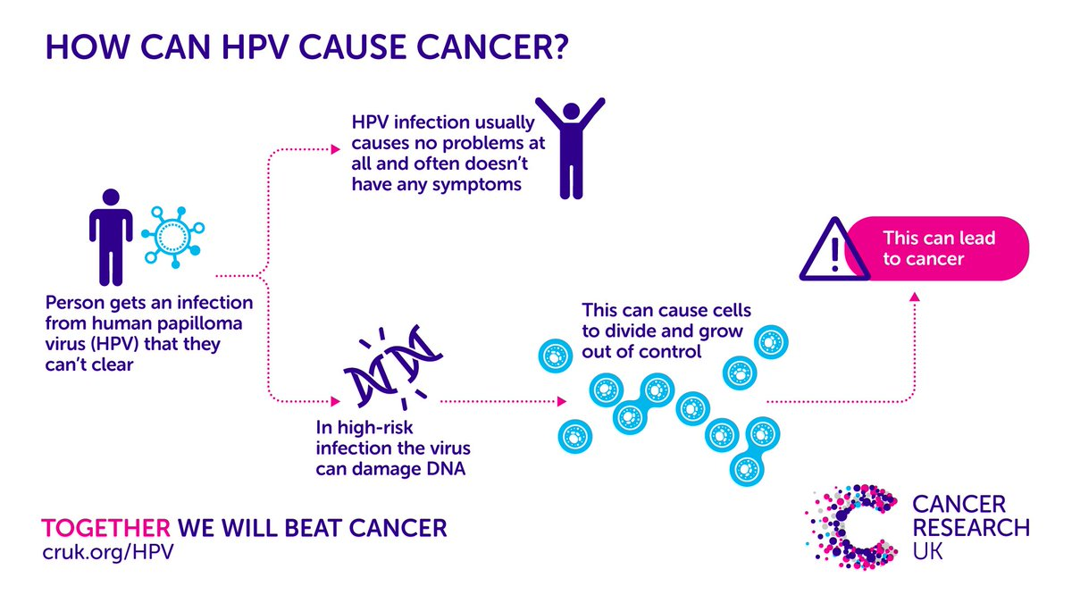 hpv cause cancer