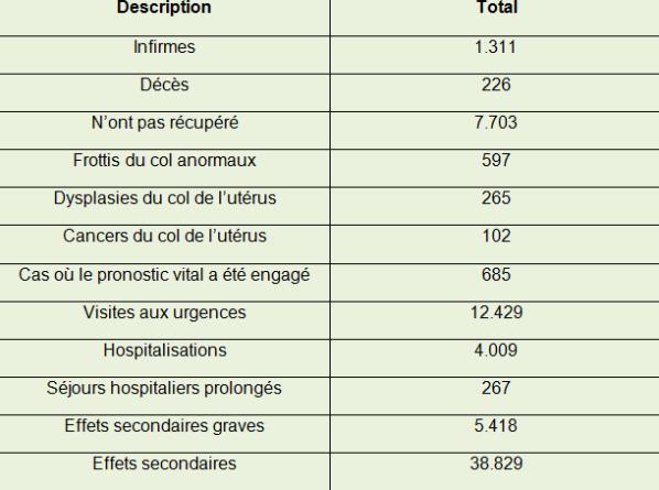 Effets secondaires du vaccin papillomavirus Înțelesul
