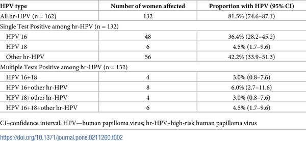 Hpv high-risk c (02) positive, HPV o necunoscuta?
