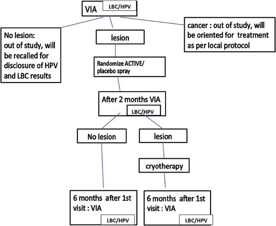 instrumente pentru tratamentul și prevenirea paraziților colorectal cancer recurrence