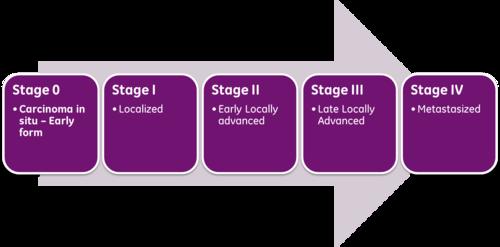 Cancer hodgkin stadiu 4, Cauze și factori de risc