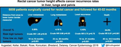 colorectal cancer recurrence clotrimazol și condiloame