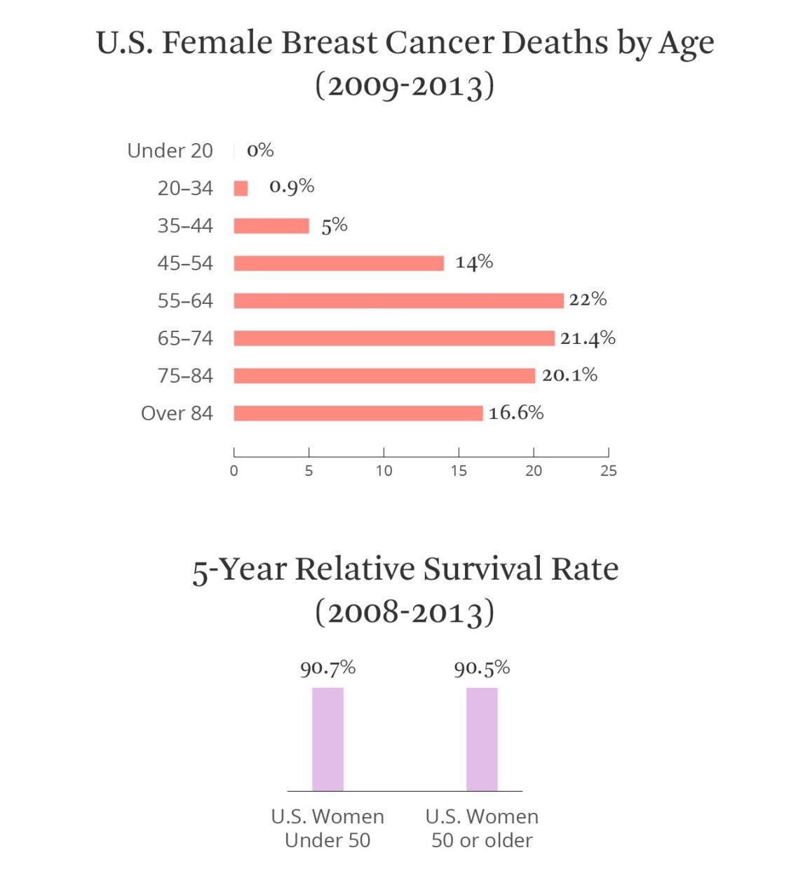Actualizări în tratamentul hormonal al cancerului de sân - Hormonal cancer survival rate