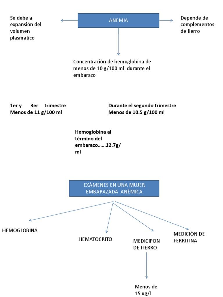 anemia 5 hemoglobina