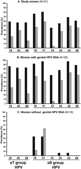 papillomavirus p16 traitement