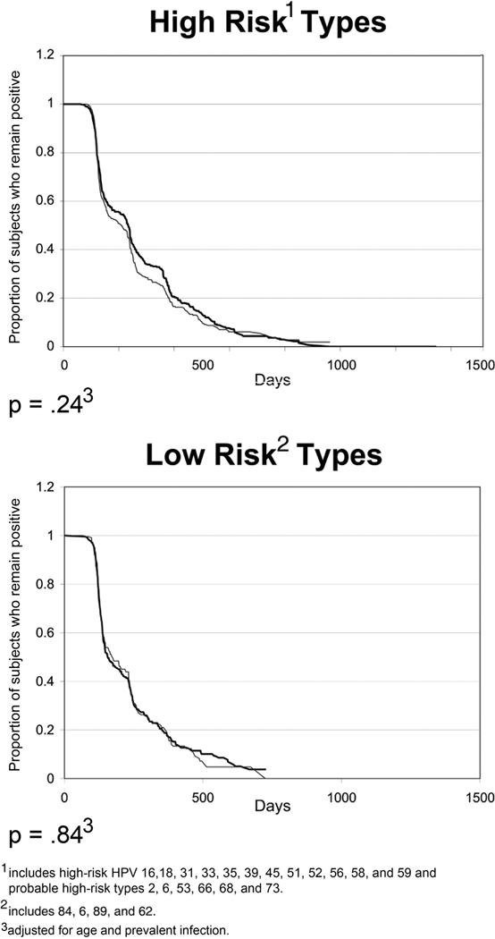 hpv high risk type 18 que es papiloma seno