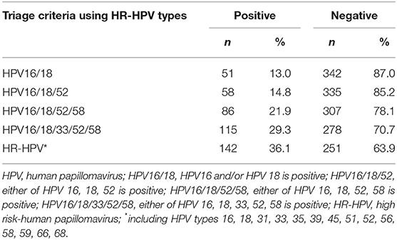 Human papillomavirus (hpv) nedir, Hpv tip 53 tedavisi