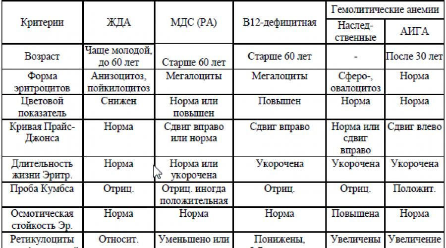 viermi în simptomele și tratamentul creierului