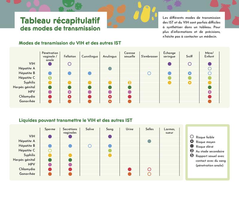 Comment deceler le papillomavirus chez l homme. J de Chir 20013 _9_1