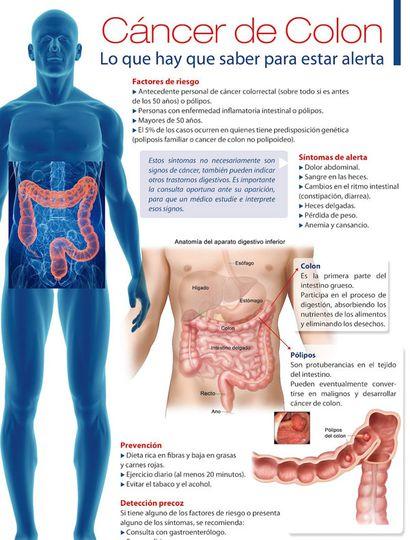 cancer de colon hombres sintomas pastile de viermi pentru caini
