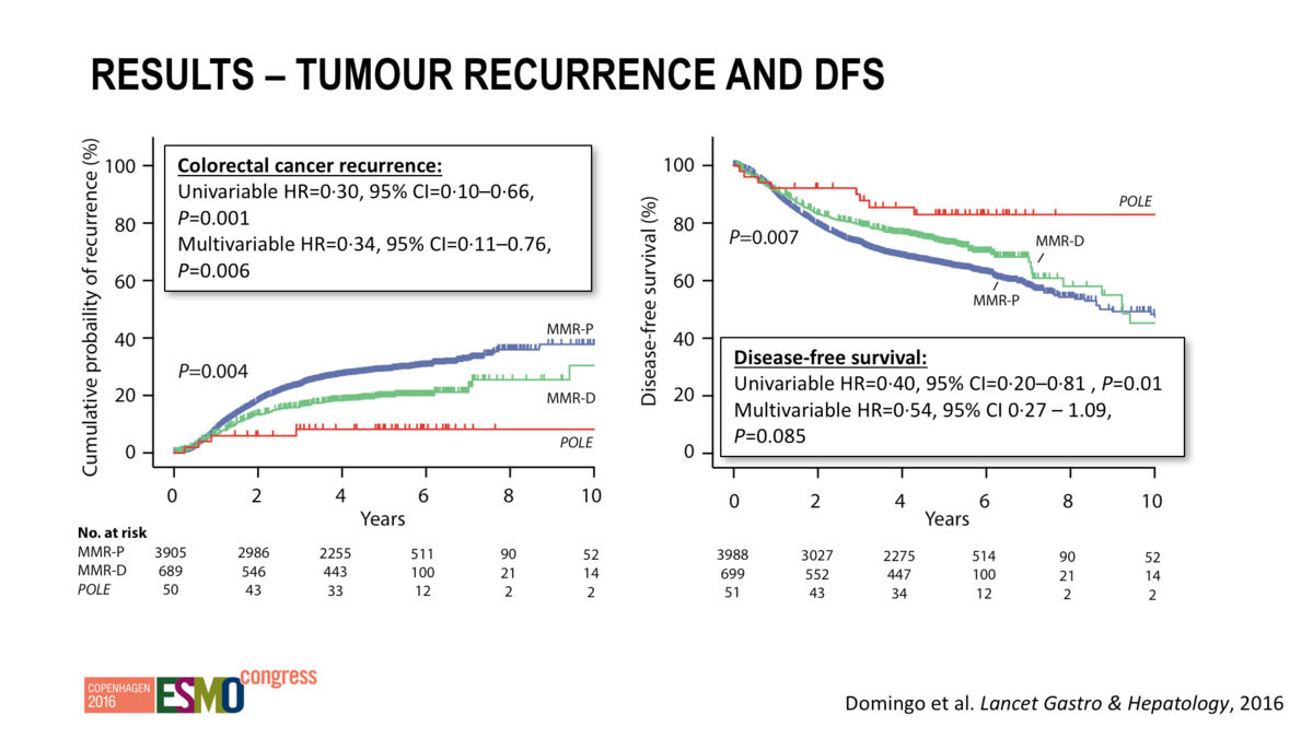 colorectal cancer recurrence