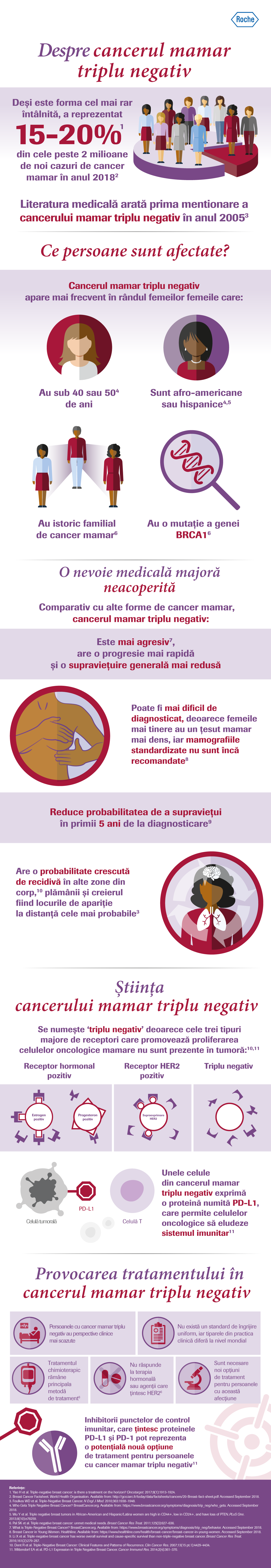 cancerul mamar triplu negativ il papilloma virus negli uomini