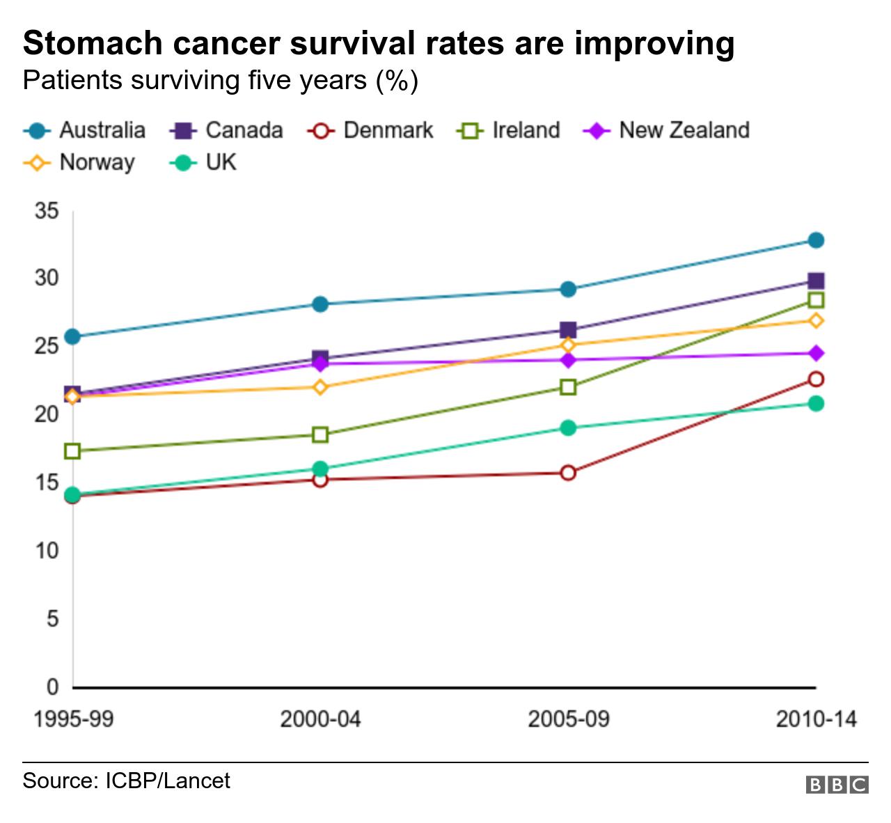 abdominal cancer prognosis ce sunt condilomii și cum sunt tratați
