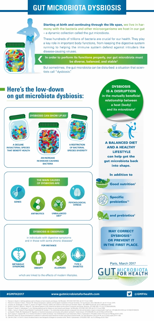 Dysbiosis what to eat. Dysbiosis what to eat