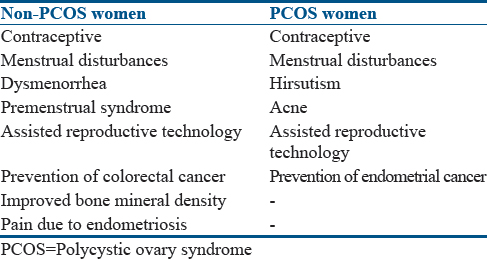 Endometrial cancer pcos