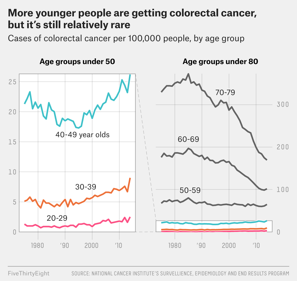 Pancreatic cancer youngest age.