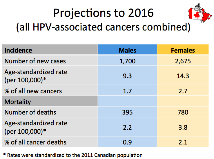 Human papillomavirus hpv and throat cancer