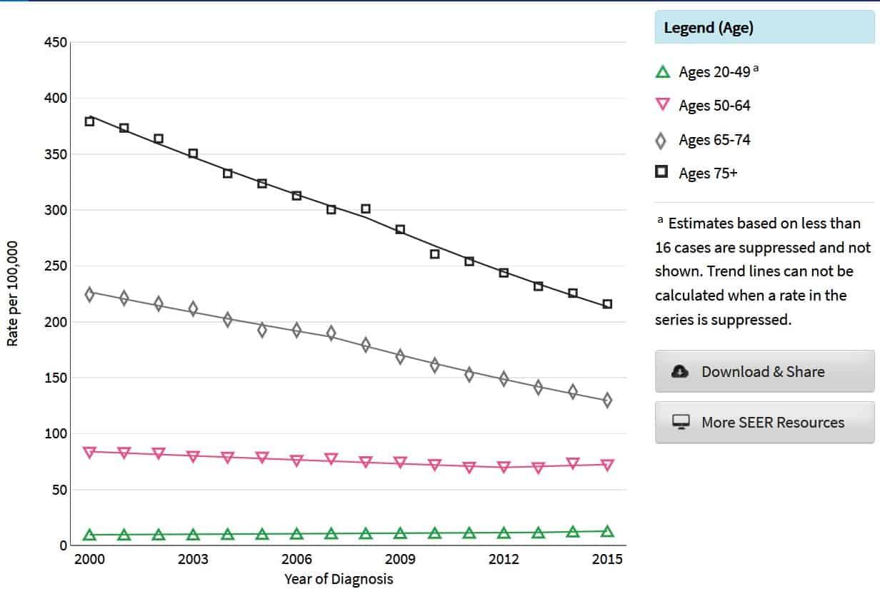 colorectal cancer by age tratamiento para los oxiuros