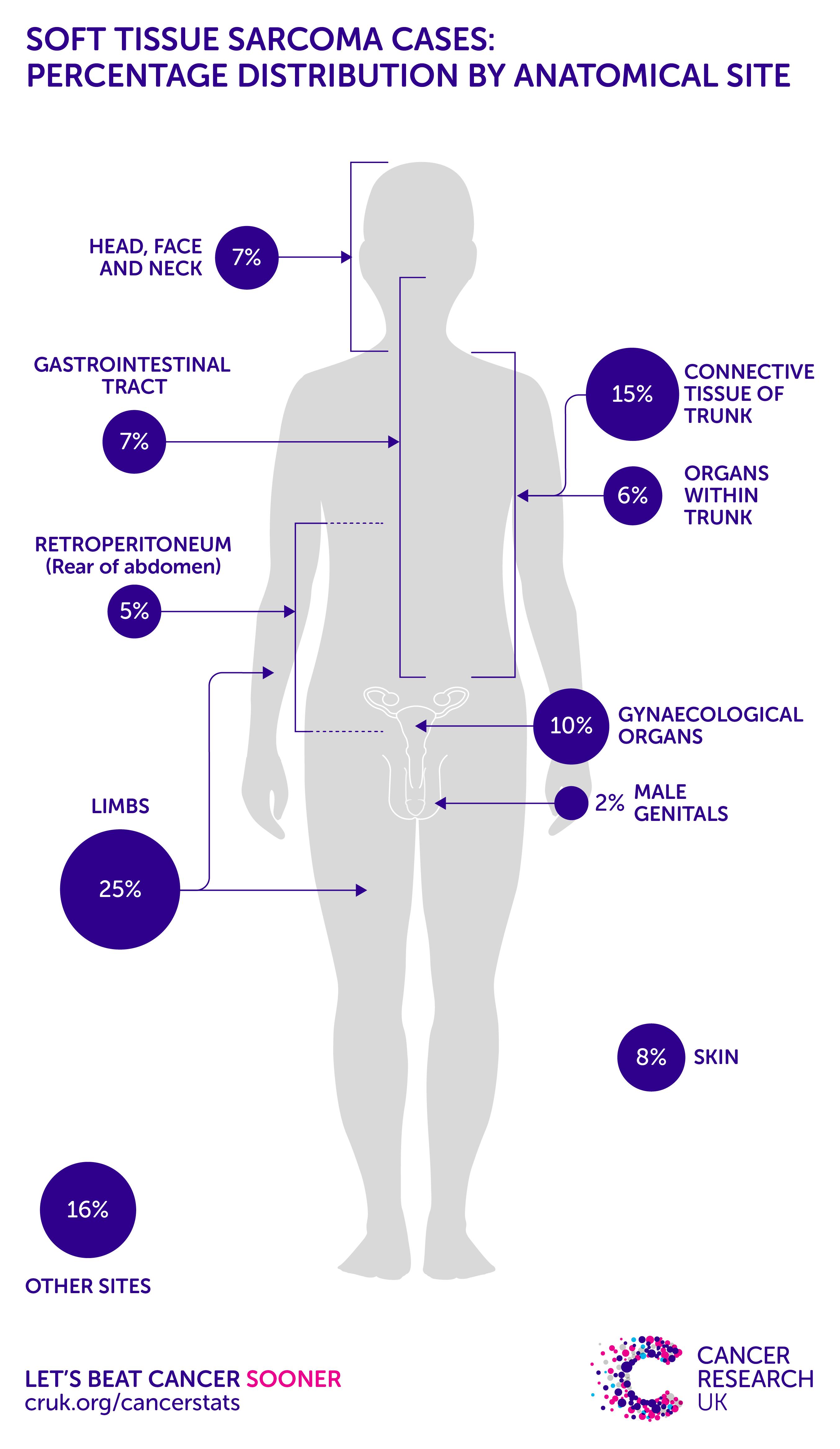 Sarcoma cancer beat - De unde vin viermii