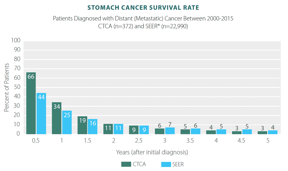 abdominal cancer prognosis