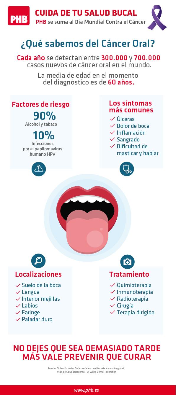 Semne incipiente ale cancerului oral