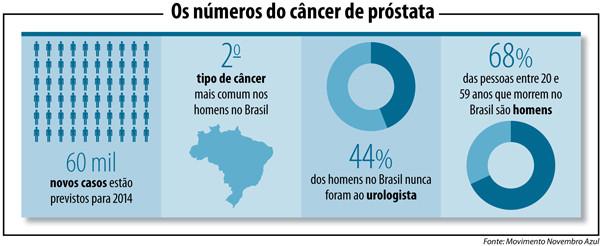 cancer de prostata no brasil