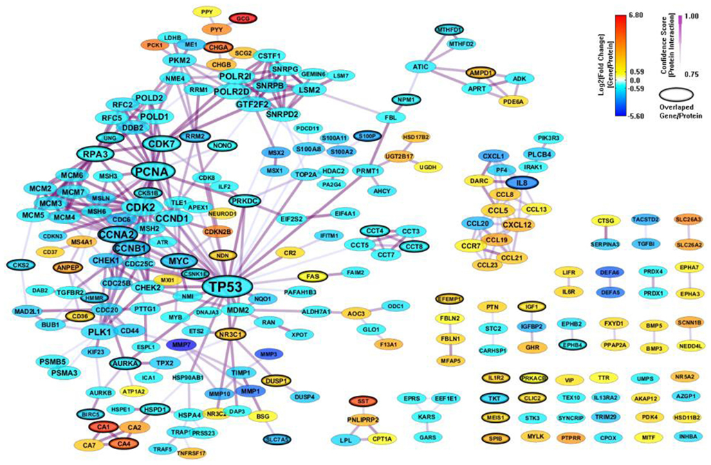 cancer genetic network