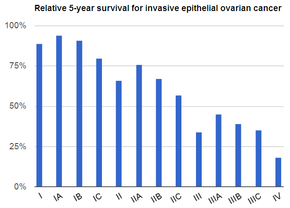 cancer ovarian survival rates papilloma definition medical