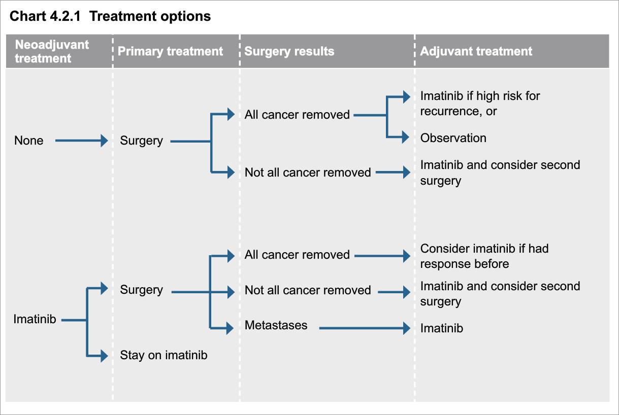 cancer sarcoma gist