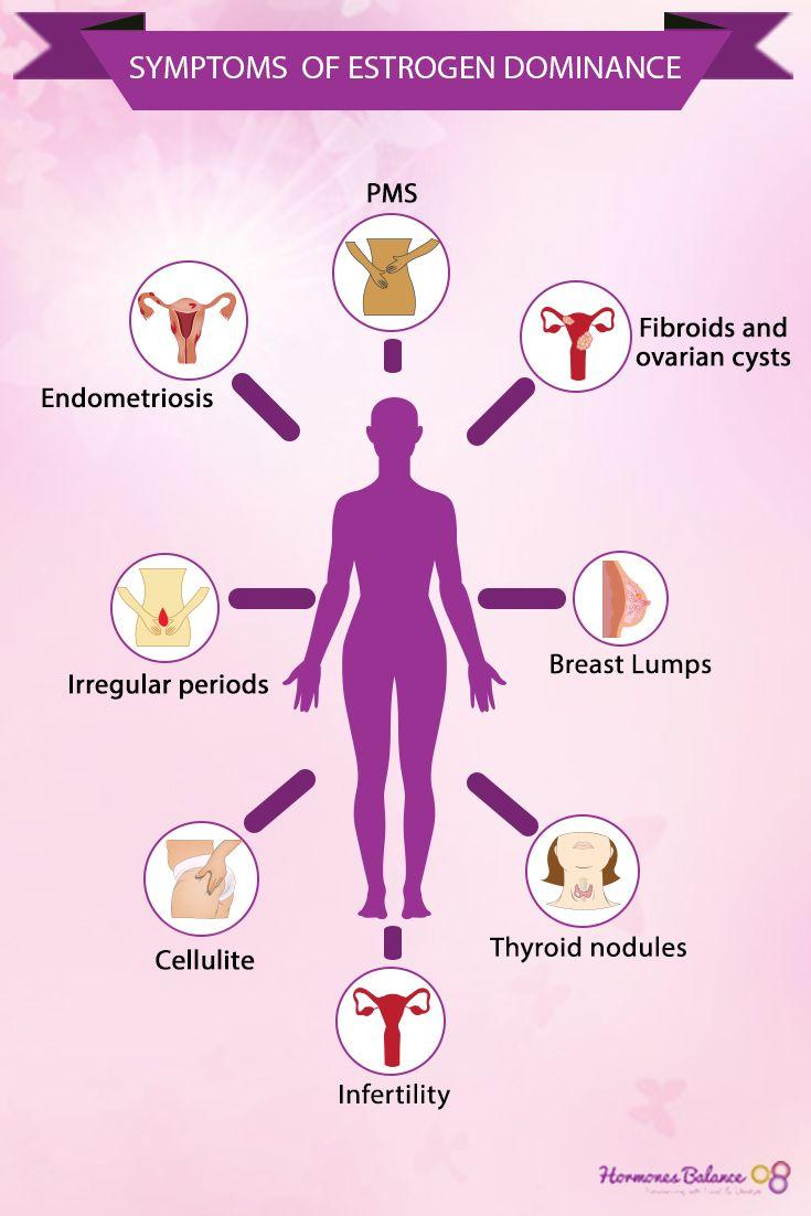 hormonal cancer symptoms
