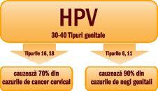 cancer in gat la tineri hpv tedavisi sirke