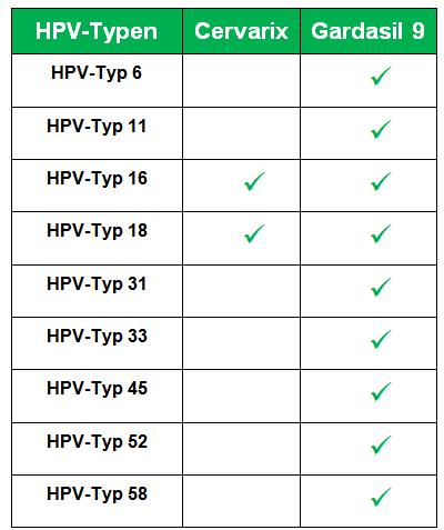 hpv impfung gut oder schlecht