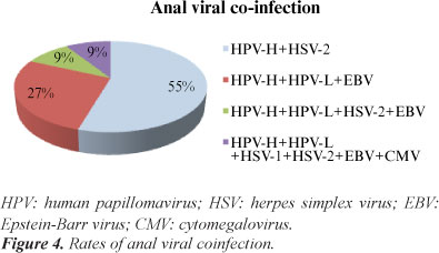 difference between hpv and herpes simplex virus hpv or genital herpes