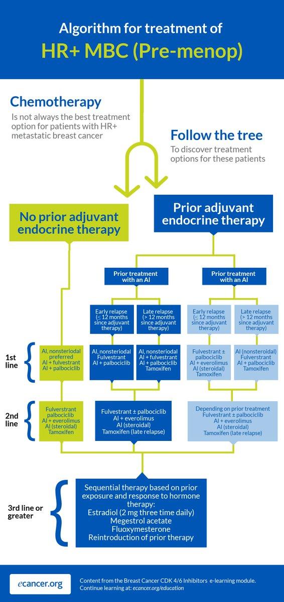 endocrine cancer treatment negi genitale la femei cauze ale apariției