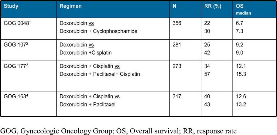 Endometrial cancer follow- up guidelines, Rectosigmoid cancer prognosis