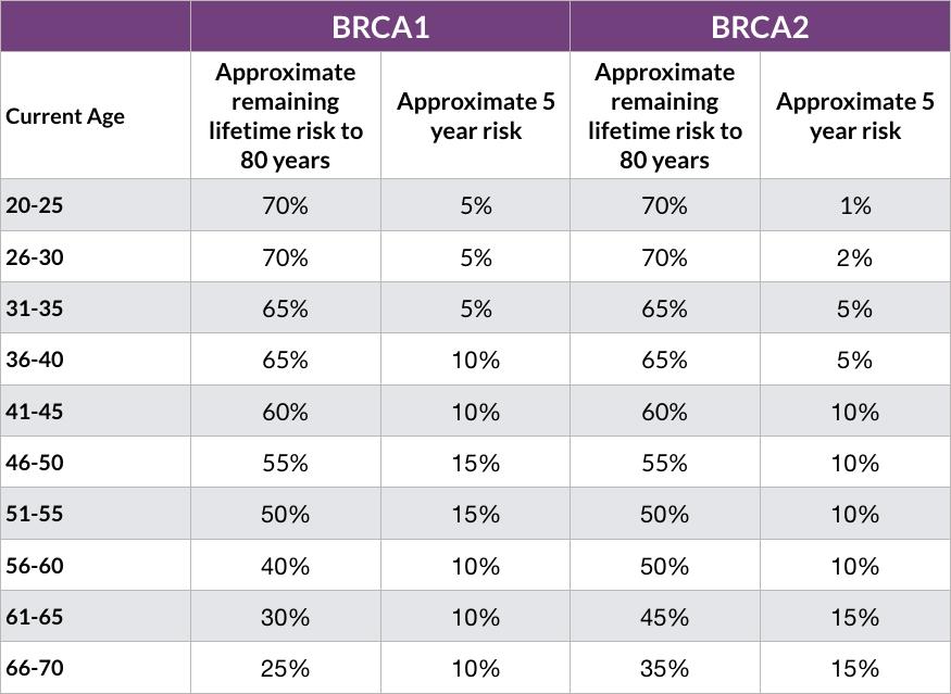 Mutatii BRCA1 si BRCA2 - Detalii analiza | Bioclinica