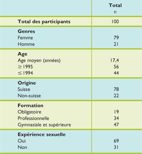 Traitement papillomavirus chez les hommes Traitement hpv homme porteur sain
