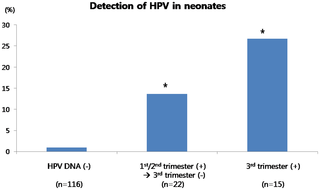 Hpv high risk and pregnancy,