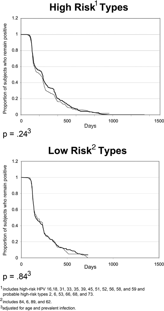 Hpv high risk type Involvement of Human Papillomavirus genome in oncogenesis of cervical cancer